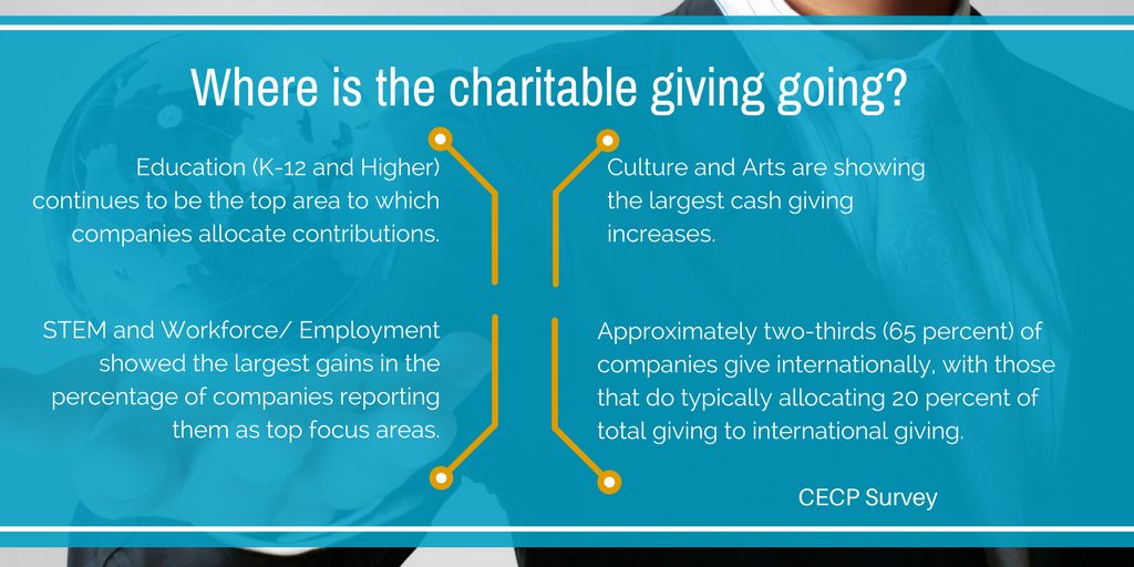CECP Survey Charitable Giving Allocated Contributions.png